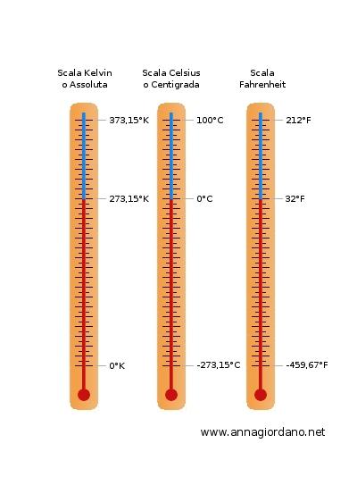 Kelvin Celsius Fahrenheit Wie Gross Wie Pictures to pin on Pinterest